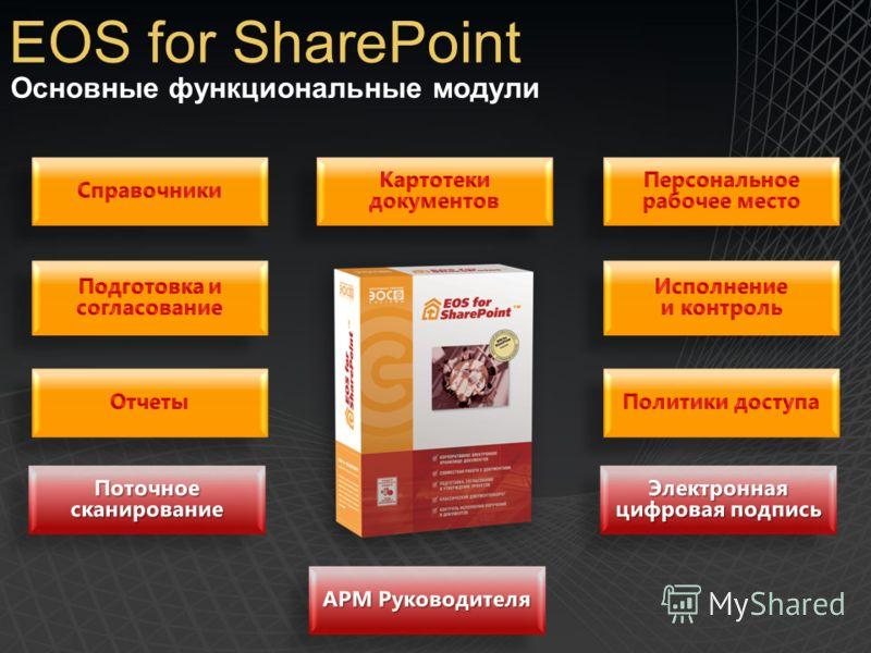 Основные функциональные модули EOS for SharePoint