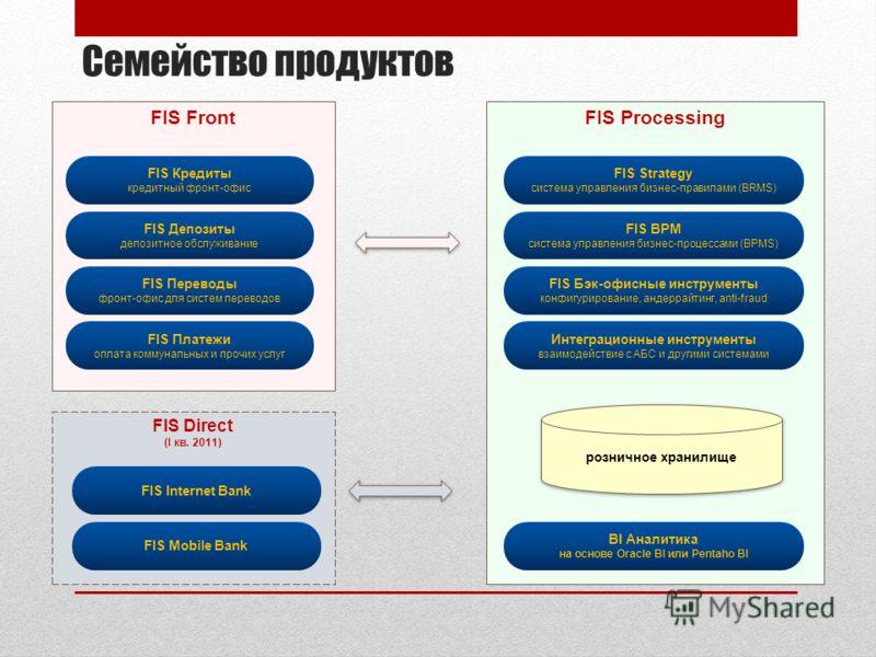 Семейство продуктов FIS Front FIS Кредиты кредитный фронт-офис FIS Депозиты депозитное обслуживание FIS Переводы фронт-офис для систем переводов FIS Платежи оплата коммунальных и прочих услуг FIS Direct (I кв. 2011) FIS Internet Bank FIS Mobile Bank