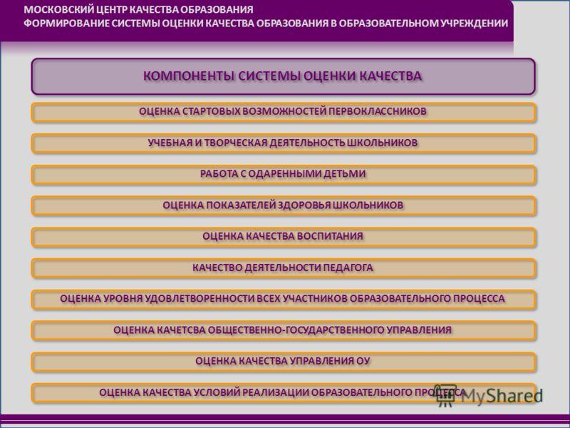 МОСКОВСКИЙ ЦЕНТР КАЧЕСТВА ОБРАЗОВАНИЯ ФОРМИРОВАНИЕ СИСТЕМЫ ОЦЕНКИ КАЧЕСТВА ОБРАЗОВАНИЯ В ОБРАЗОВАТЕЛЬНОМ УЧРЕЖДЕНИИ КОМПОНЕНТЫ СИСТЕМЫ ОЦЕНКИ КАЧЕСТВА ОЦЕНКА СТАРТОВЫХ ВОЗМОЖНОСТЕЙ ПЕРВОКЛАССНИКОВ УЧЕБНАЯ И ТВОРЧЕСКАЯ ДЕЯТЕЛЬНОСТЬ ШКОЛЬНИКОВ РАБОТА С