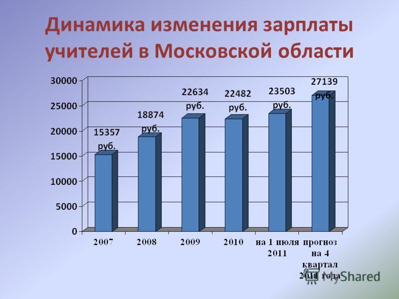 Динамика изменения зарплаты учителей в Московской области