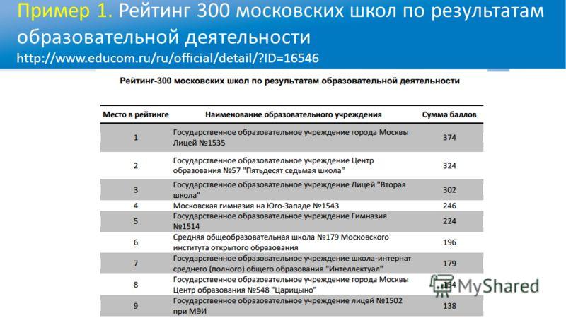 Пример 1. Рейтинг 300 московских школ по результатам образовательной деятельности http://www.educom.ru/ru/official/detail/?ID=16546
