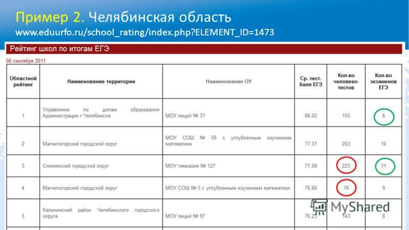 Пример 2. Челябинская область www.eduurfo.ru/school_rating/index.php?ELEMENT_ID=1473