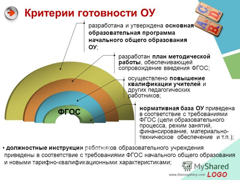LOGO www.themegallery.com Критерии готовности ОУ ФГОС нормативная база ОУ приведена в соответствие с требованиями ФГОС (цели образовательного процесса, режим занятий, финансирование, материально- техническое обеспечение и т.п.); осуществлено повышени
