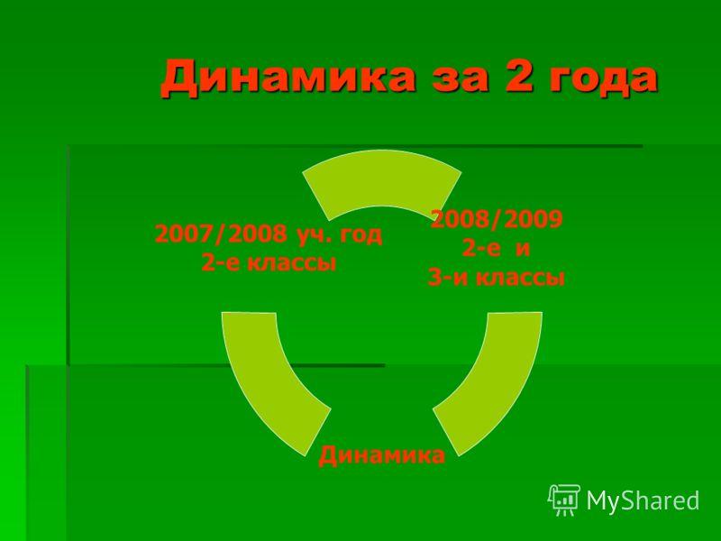 Динамика за 2 года Динамика за 2 года 2008/2009 2-е и 3-и классы Динамика 2007/2008 уч. год 2-е классы
