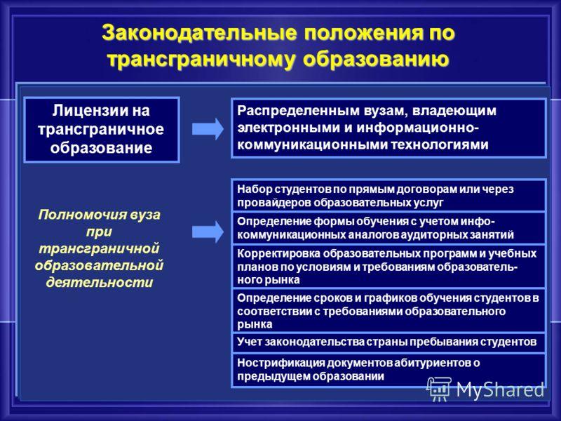 Лицензии на трансграничное образование Распределенным вузам, владеющим электронными и информационно- коммуникационными технологиями Полномочия вуза при трансграничной образовательной деятельности Набор студентов по прямым договорам или через провайде