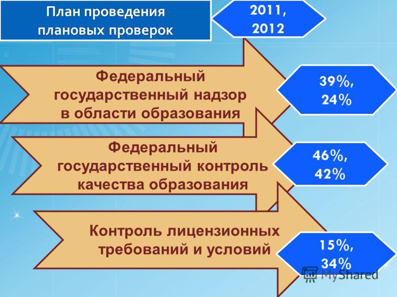 Федеральный государственный надзор в области образования Федеральный государственный контроль качества образования Контроль лицензионных требований и условий План проведения плановых проверок 2011, 2012 39%, 24% 46%, 42% 15%, 34%