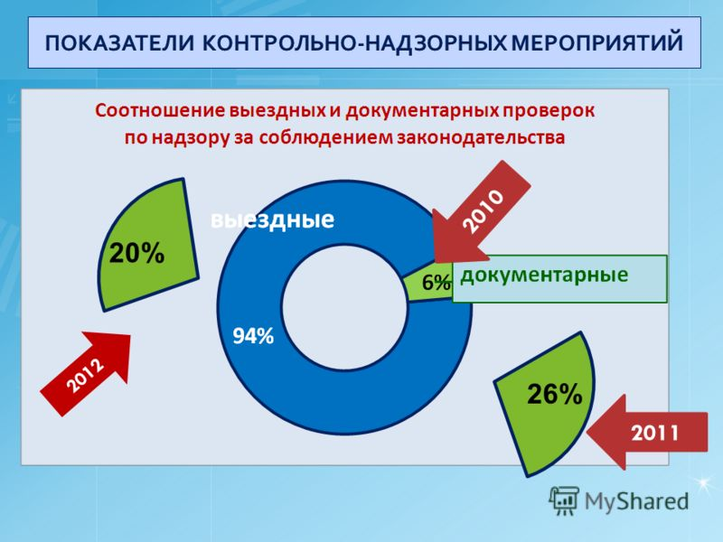 26% 2010 2011 20% 2012