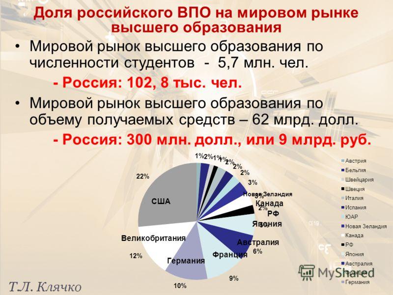 Доля российского ВПО на мировом рынке высшего образования Мировой рынок высшего образования по численности студентов - 5,7 млн. чел. - Россия: 102, 8 тыс. чел. Мировой рынок высшего образования по объему получаемых средств – 62 млрд. долл. - Россия: