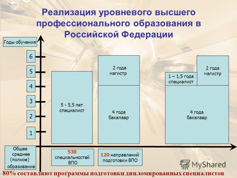 Реализация уровневого высшего профессионального образования в Российской Федерации 1 2 3 4 5 6 5 - 5,5 лет специалист 530 специальностей ВПО Общее среднее (полное) образование Годы обучения 120 направлений подготовки ВПО 4 года бакалавр 2 года магист