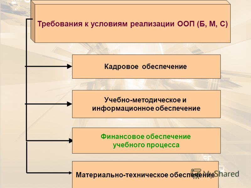 Требования к условиям реализации ООП (Б, М, С) Кадровое обеспечение Учебно-методическое и информационное обеспечение Материально-техническое обеспечение Финансовое обеспечение учебного процесса