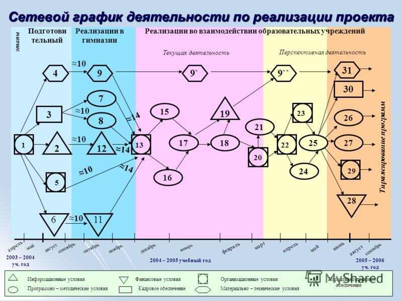 апрель май сентябрьоктябрьноябрьдекабрь январь февраль март апрель май июнь сентябрь август 2003 – 2004 уч. год 2004 – 2005 учебный год2005 – 2006 уч. год Сетевой график деятельности по реализации проекта 30 28 29 27 26 31 Тиражирование программ 24 9