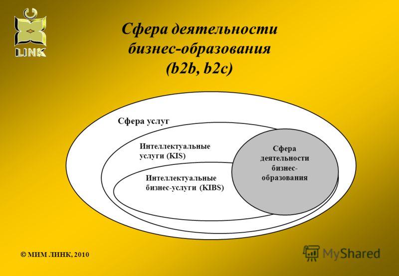 Сфера деятельности бизнес-образования (b2b, b2c) Сфера услуг Интеллектуальные услуги (KIS) Интеллектуальные бизнес-услуги (KIBS) Сфера деятельности бизнес- образования МИМ ЛИНК, 2010