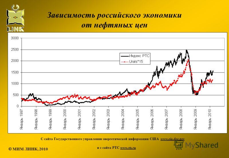 С сайта Государственного управления энергетической информации США www.eia.doe.gov и с сайта РТС www.rts.ru Зависимость российского экономики от нефтяных цен МИМ ЛИНК, 2010