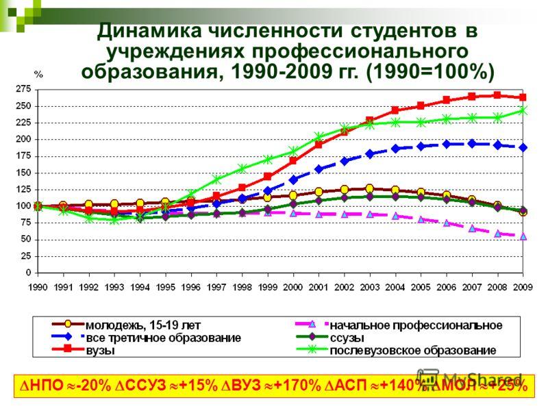Динамика численности студентов в учреждениях профессионального образования, 1990-2009 гг. (1990=100%) НПО -20% ССУЗ +15% ВУЗ +170% АСП +140% МОЛ +25%