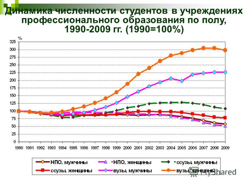 Динамика численности студентов в учреждениях профессионального образования по полу, 1990-2009 гг. (1990=100%)
