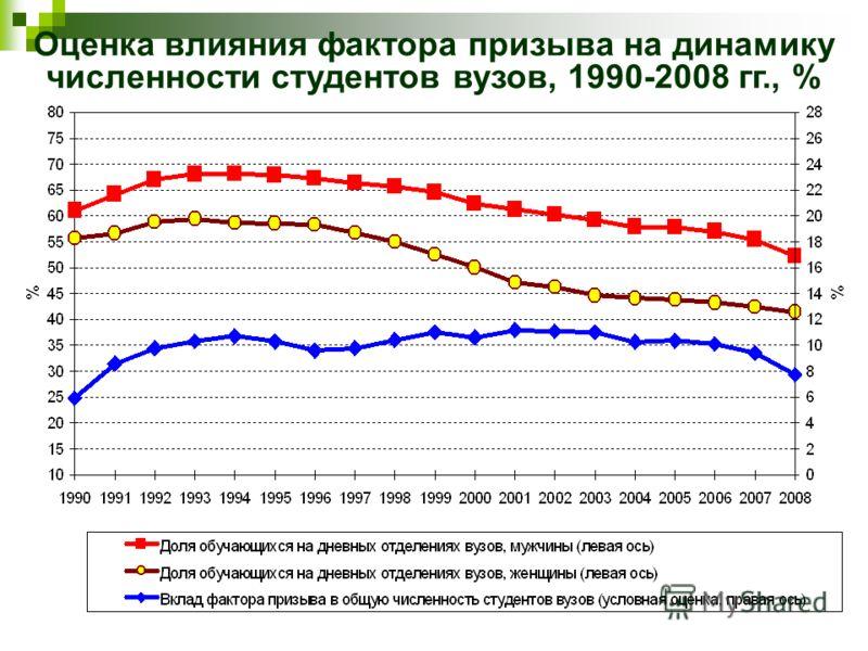Оценка влияния фактора призыва на динамику численности студентов вузов, 1990-2008 гг., %