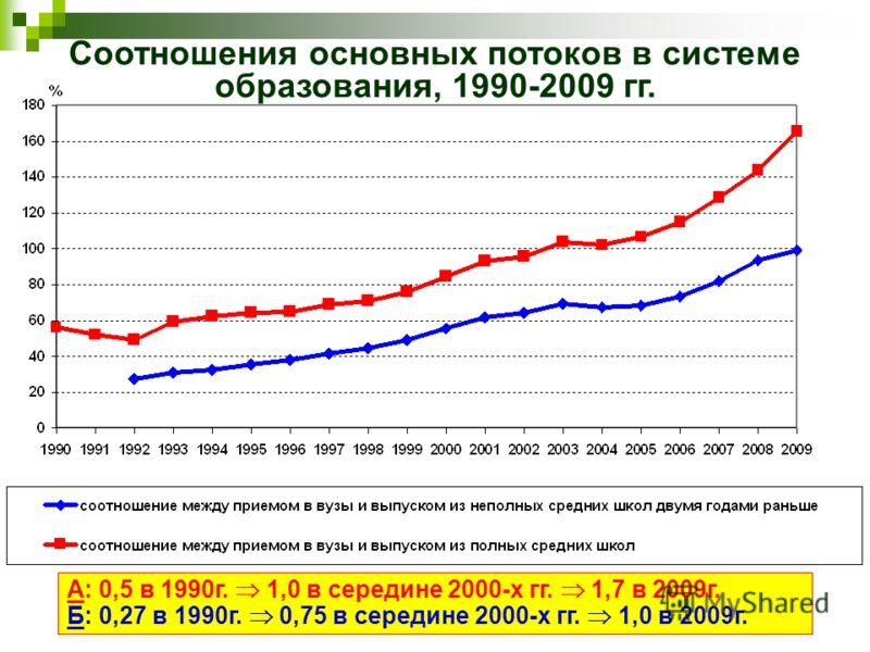Соотношения основных потоков в системе образования, 1990-2009 гг. А: 0,5 в 1990г. 1,0 в середине 2000-х гг. 1,7 в 2009г. Б: 0,27 в 1990г. 0,75 в середине 2000-х гг. 1,0 в 2009г.