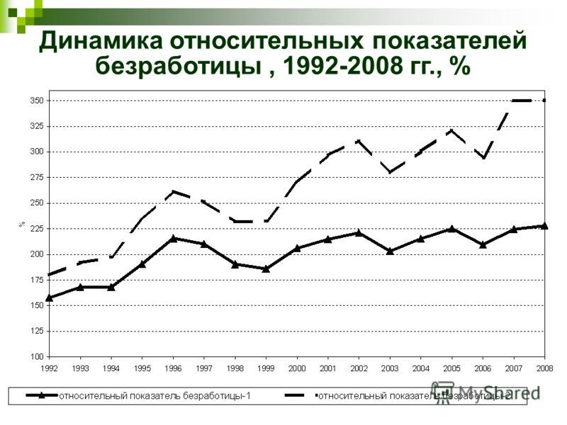 Динамика относительных показателей безработицы, 1992-2008 гг., %