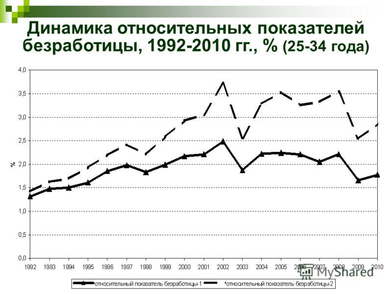 Динамика относительных показателей безработицы, 1992-2010 гг., % (25-34 года)