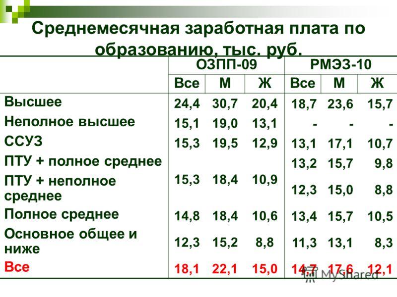 Среднемесячная заработная плата по образованию, тыс. руб. ОЗПП-09РМЭЗ-10 ВсеМЖ МЖ Высшее 24,430,720,418,723,615,7 Неполное высшее 15,119,013,1--- ССУЗ 15,319,512,913,117,110,7 ПТУ + полное среднее 15,318,410,9 13,215,79,8 ПТУ + неполное среднее 12,31