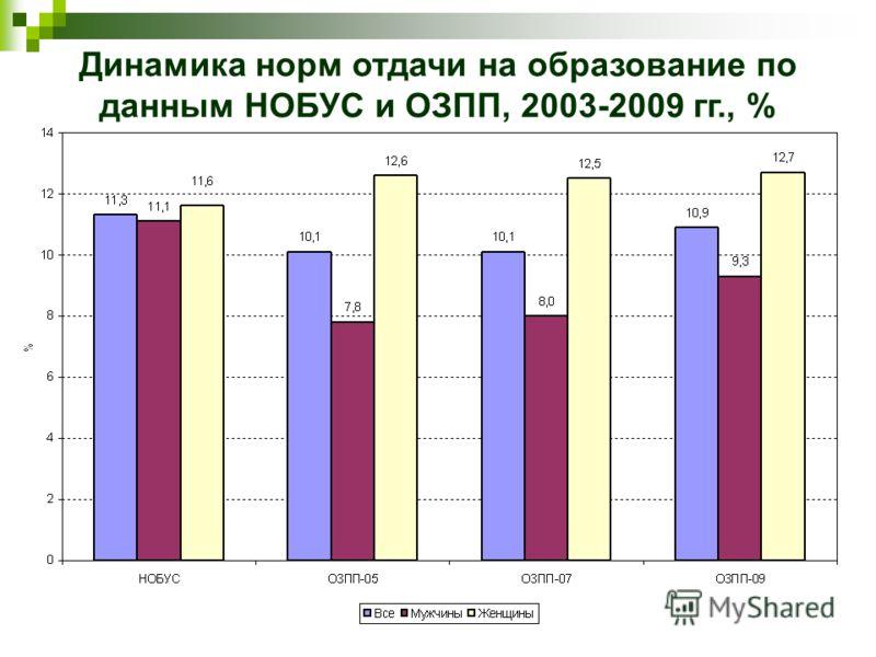 Динамика норм отдачи на образование по данным НОБУС и ОЗПП, 2003-2009 гг., %