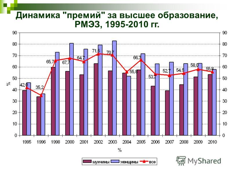 Динамика премий за высшее образование, РМЭЗ, 1995-2010 гг.