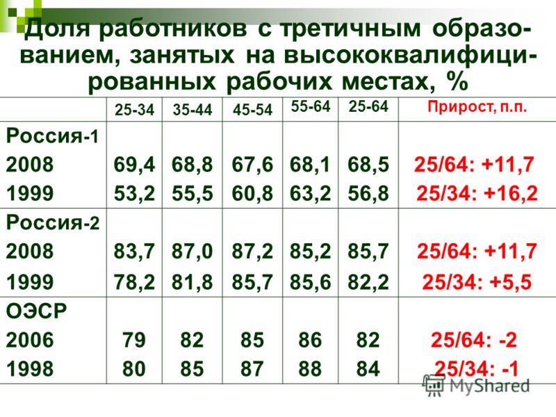 Доля работников с третичным образо- ванием, занятых на высококвалифици- рованных рабочих местах, % 25-3435-4445-54 55-6425-64Прирост, п.п. Россия -1 200869,468,867,668,168,525/64: +11,7 199953,255,560,863,256,825/34: +16,2 Россия -2 200883,787,087,28