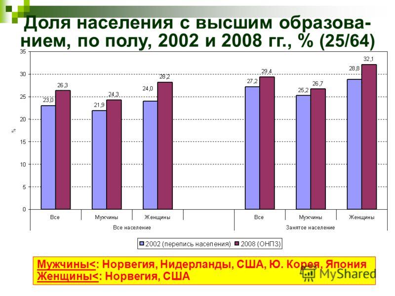 Доля населения с высшим образова- нием, по полу, 2002 и 2008 гг., % (25/64) Мужчины