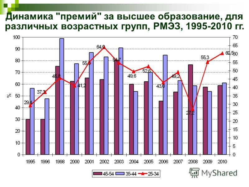 Динамика премий за высшее образование, для различных возрастных групп, РМЭЗ, 1995-2010 гг.
