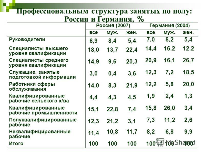 Профессиональным структура занятых по полу: Россия и Германия, % Россия (2007)Германия (2004) всемуж.жен.всемуж.жен. Руководители 6,98,45,4 7,08,25,4 Специалисты высшего уровня квалификации 18,013,722,4 14,416,212,2 Специалисты среднего уровня квалиф