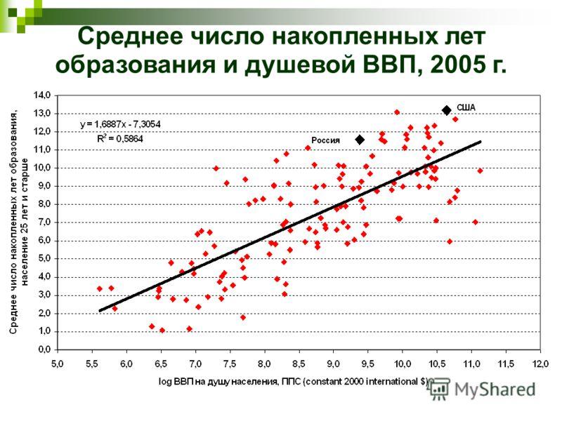 Среднее число накопленных лет образования и душевой ВВП, 2005 г.