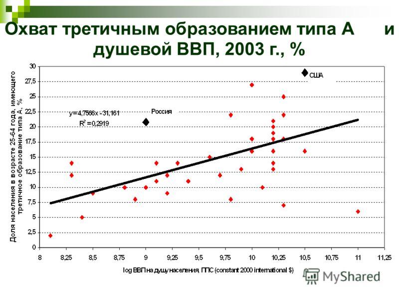 Охват третичным образованием типа А и душевой ВВП, 2003 г., %