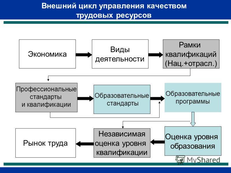 3 Внешний цикл управления качеством трудовых ресурсов Экономика Виды деятельности Рамки квалификаций (Нац.+отрасл.) Профессиональные стандарты и квалификации Образовательные стандарты Образовательные программы Рынок труда Независимая оценка уровня кв
