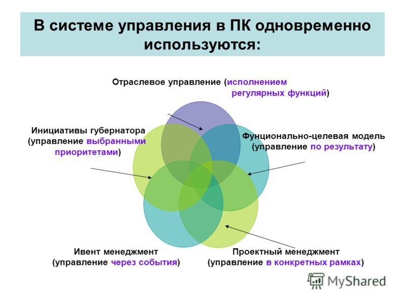 В системе управления в ПК одновременно используются: Отраслевое управление (исполнением регулярных функций) Фунционально- целевая модель (управление по результату) Проектный менеджмент (управление в конкретных рамках) Ивент менеджмент (управление чер