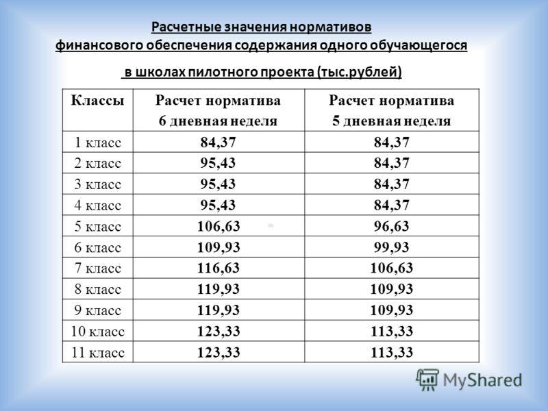 Расчетные значения нормативов финансового обеспечения содержания одного обучающегося в школах пилотного проекта (тыс.рублей)