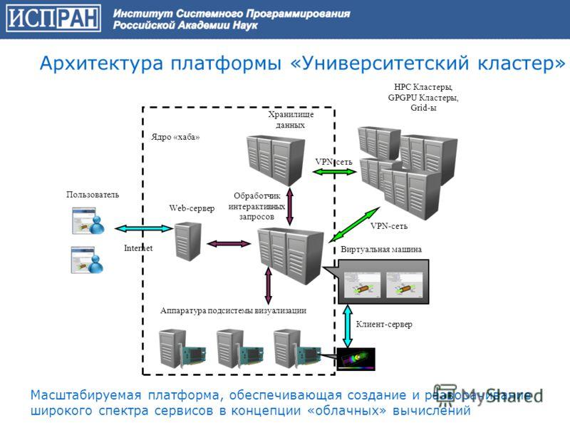 HPC Кластеры, GPGPU Кластеры, Grid-ы Web-сервер Аппаратура подсистемы визуализации Клиент-сервер Виртуальная машина Пользователь Хранилище данных Обработчик интерактивных запросов VPN-сеть Internet VPN-сеть Ядро «хаба» Архитектура платформы «Универси