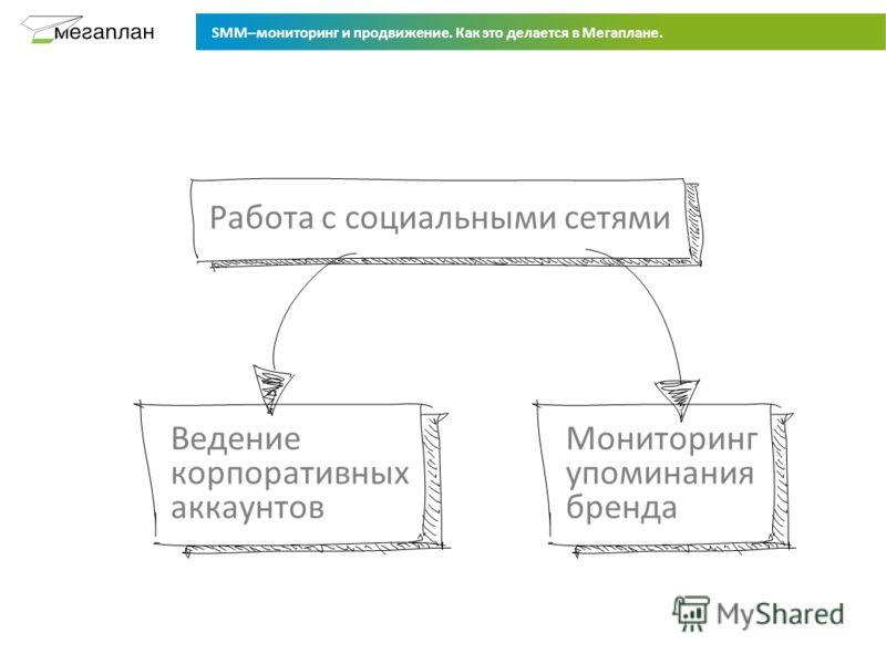 SMM–мониторинг и продвижение. Как это делается в Мегаплане. Ведение корпоративных аккаунтов Работа с социальными сетями Мониторинг упоминания бренда