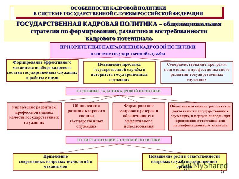 18 ОСОБЕННОСТИ КАДРОВОЙ ПОЛИТИКИ В СИСТЕМЕ ГОСУДАРСТВЕННОЙ СЛУЖБЫ РОССИЙСКОЙ ФЕДЕРАЦИИ ГОСУДАРСТВЕННАЯ КАДРОВАЯ ПОЛИТИКА – общенациональная стратегия по формированию, развитию и востребованности кадрового потенциала. кадрового потенциала. ПРИОРИТЕТНЫ