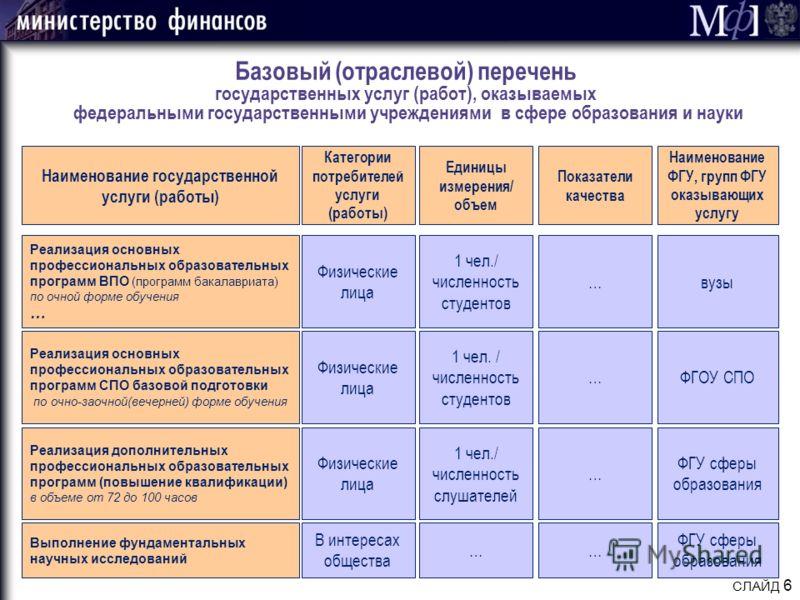 СЛАЙД 6 Базовый (отраслевой) перечень государственных услуг (работ), оказываемых федеральными государственными учреждениями в сфере образования и науки Реализация основных профессиональных образовательных программ ВПО (программ бакалавриата) по очной