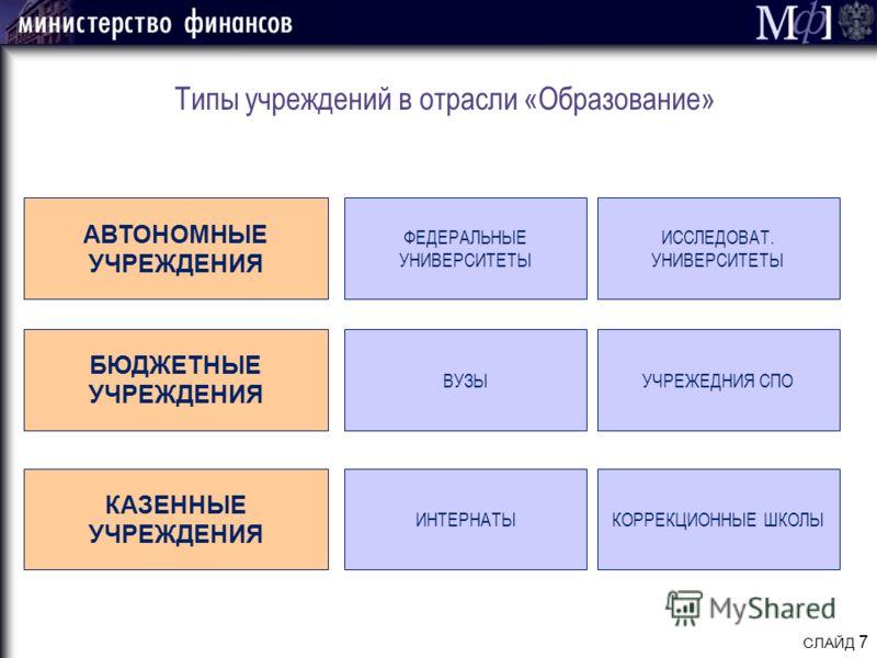 СЛАЙД 7 Типы учреждений в отрасли «Образование» АВТОНОМНЫЕ УЧРЕЖДЕНИЯ БЮДЖЕТНЫЕ УЧРЕЖДЕНИЯ КАЗЕННЫЕ УЧРЕЖДЕНИЯ ФЕДЕРАЛЬНЫЕ УНИВЕРСИТЕТЫ ВУЗЫ ИНТЕРНАТЫ ИССЛЕДОВАТ. УНИВЕРСИТЕТЫ УЧРЕЖЕДНИЯ СПО КОРРЕКЦИОННЫЕ ШКОЛЫ
