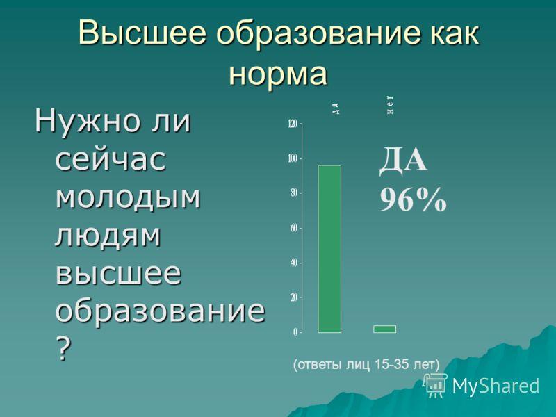 Высшее образование как норма Нужно ли сейчас молодым людям высшее образование ? (ответы лиц 15-35 лет) ДА 96%