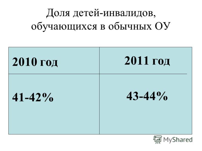 Доля детей-инвалидов, обучающихся в обычных ОУ 2010 год 41-42% 2011 год 43-44%