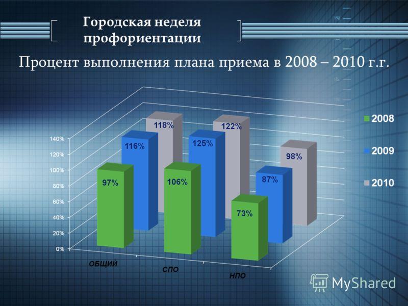 Процент выполнения плана приема в 2008 – 2010 г.г.