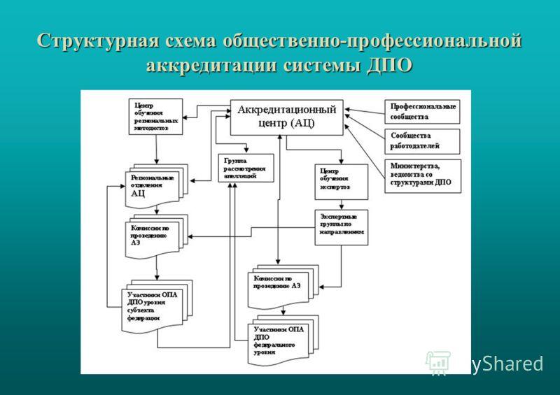 Структурная схема общественно-профессиональной аккредитации системы ДПО