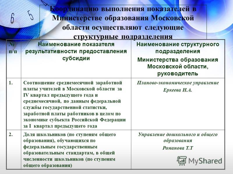Координацию выполнения показателей в Министерстве образования Московской области осуществляют следующие структурные подразделения п/п Наименование показателя результативности предоставления субсидии Наименование структурного подразделения Министерств