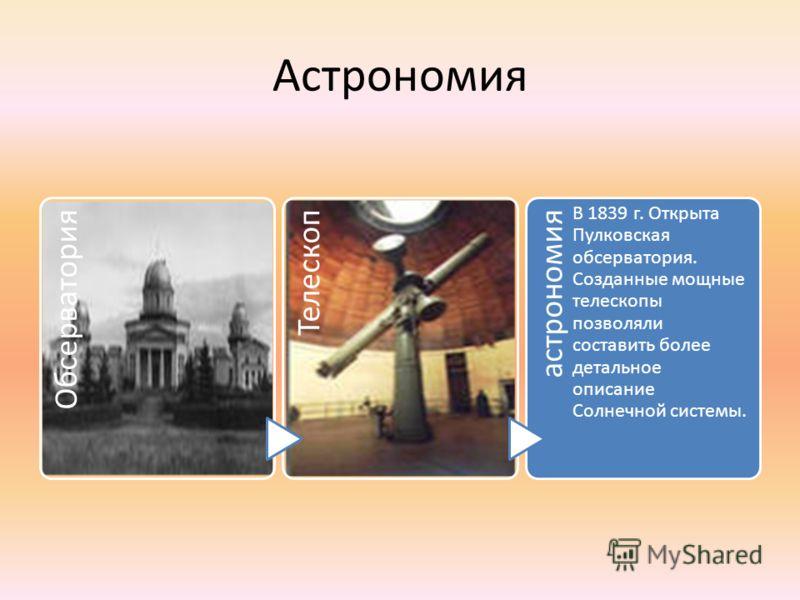Астрономия ОбсерваторияТелескопастрономия В 1839 г. Открыта Пулковская обсерватория. Созданные мощные телескопы позволяли составить более детальное описание Солнечной системы.