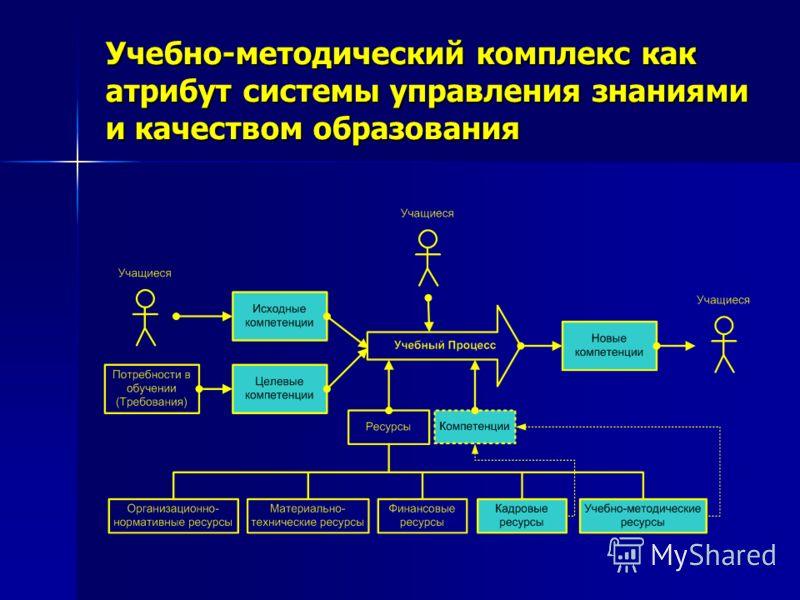 Учебно-методический комплекс как атрибут системы управления знаниями и качеством образования