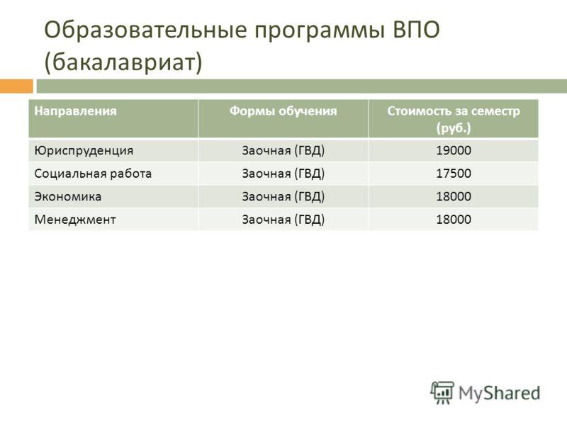 Образовательные программы ВПО ( бакалавриат ) НаправленияФормы обученияСтоимость за семестр ( руб.) ЮриспруденцияЗаочная ( ГВД ) 19000 Социальная работаЗаочная ( ГВД ) 17500 ЭкономикаЗаочная ( ГВД ) 18000 МенеджментЗаочная ( ГВД ) 18000