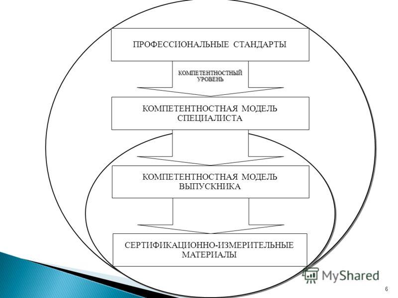 6 СЕРТИФИКАЦИОННО-ИЗМЕРИТЕЛЬНЫЕ МАТЕРИАЛЫ ПРОФЕССИОНАЛЬНЫЕ СТАНДАРТЫ КОМПЕТЕНТНОСТНЫЙ УРОВЕНЬ КОМПЕТЕНТНОСТНАЯ МОДЕЛЬ СПЕЦИАЛИСТА КОМПЕТЕНТНОСТНАЯ МОДЕЛЬ ВЫПУСКНИКА
