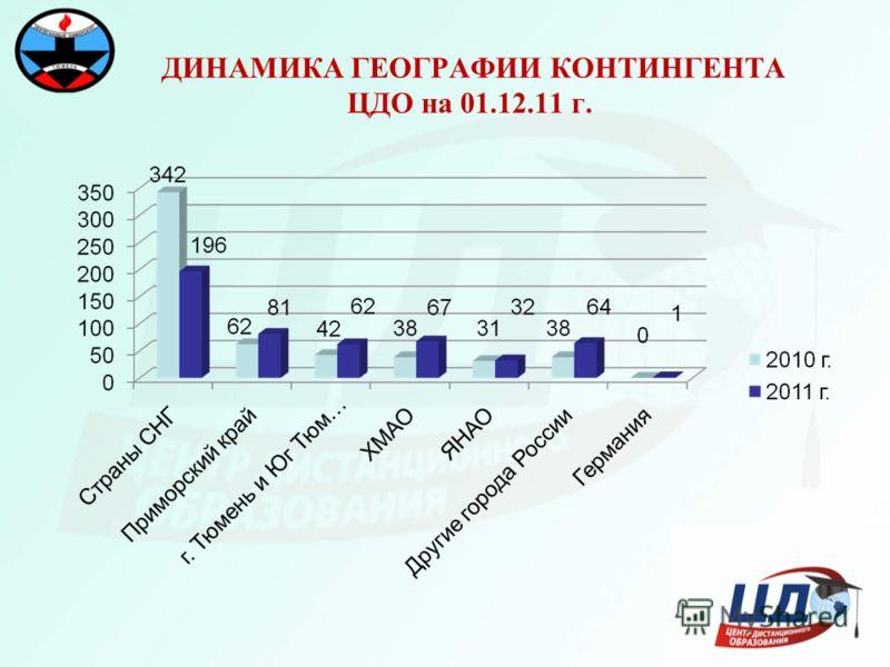 ДИНАМИКА ГЕОГРАФИИ КОНТИНГЕНТА ЦДО на 01.12.11 г.